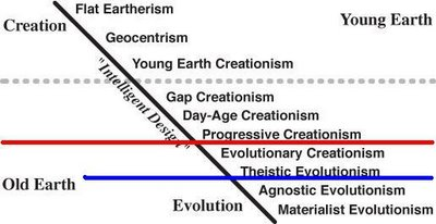 continuum of evolution and creation